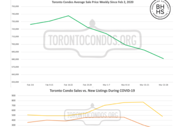 COVID-19 Impact On The Toronto Condo Market