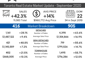 September 2020 Toronto Real Estate Market Update