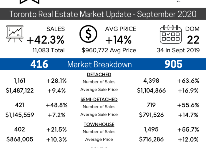 September 2020 Toronto Real Estate Market Update